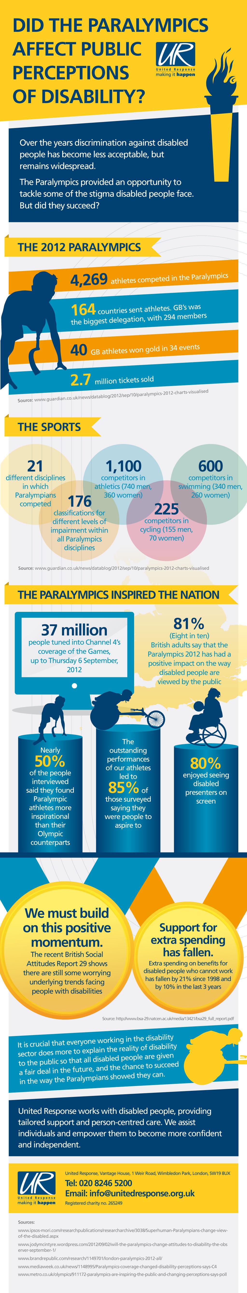 Paralympics Infographic_V4_2