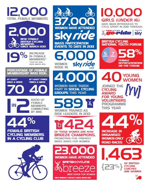 Figures released by British Cycling today show that more women are cycling more often