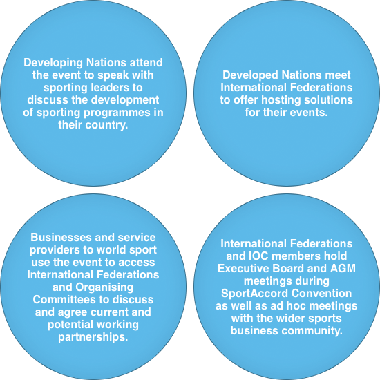 The Mission and Visions of the SportAccord Convention
