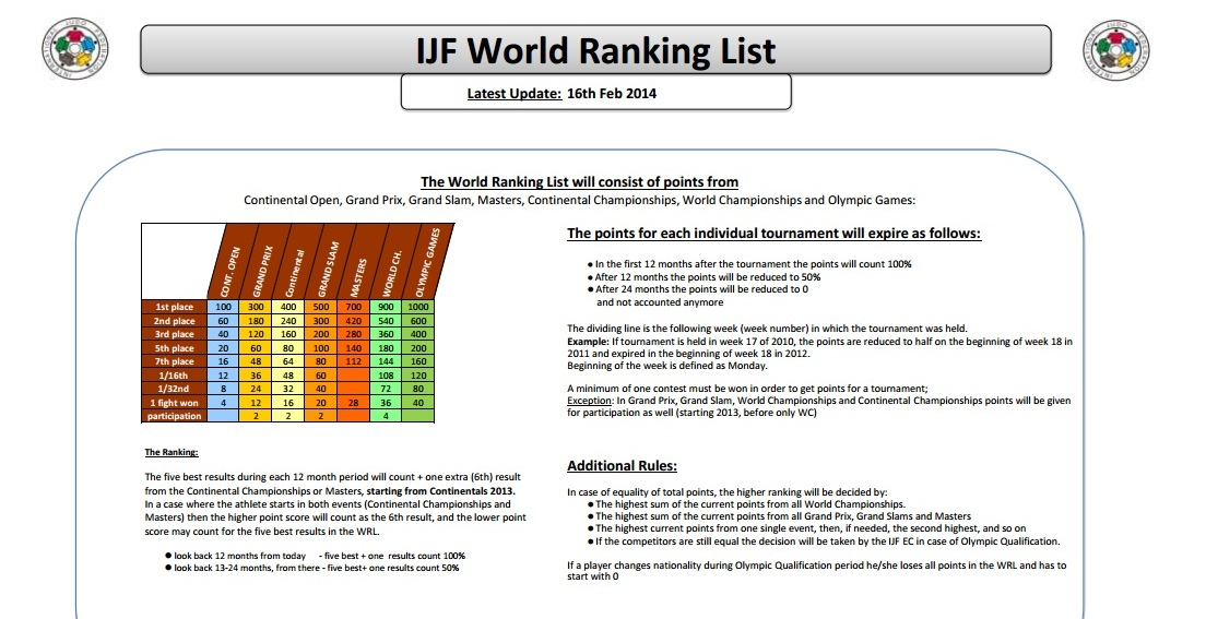 The IJF World Rankings List will be used to determine the majority of places at Rio 2016 ©IJF