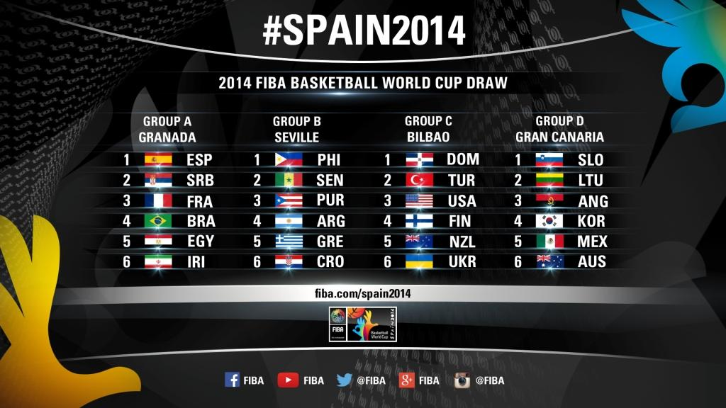 The official draw results for 2014 FIBA Basketball World Cup ©FIBA