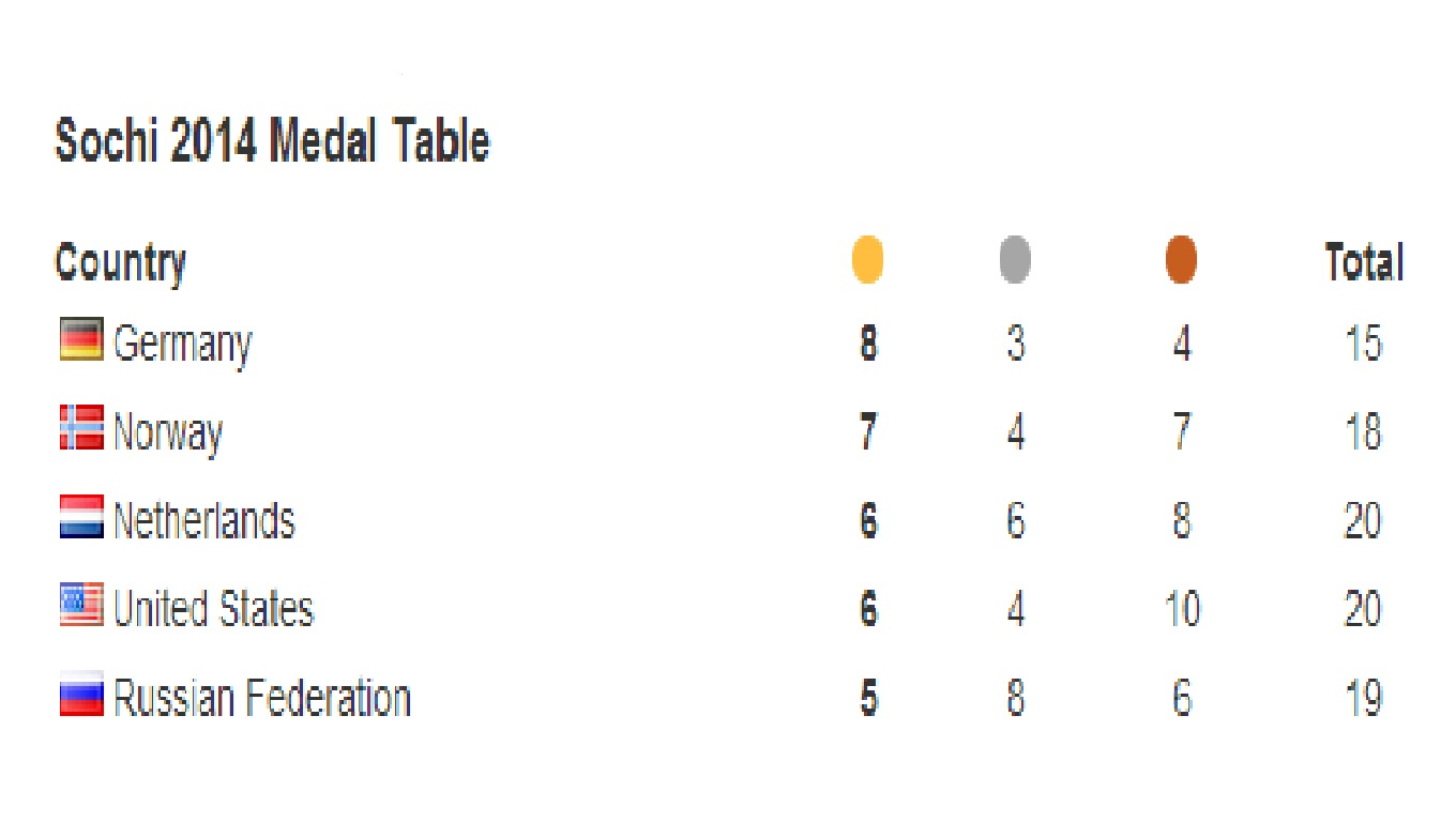 Medals table top five ©ITG