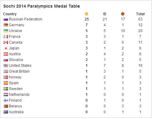 Sochi 2014 Paralympics medals table ©ITG