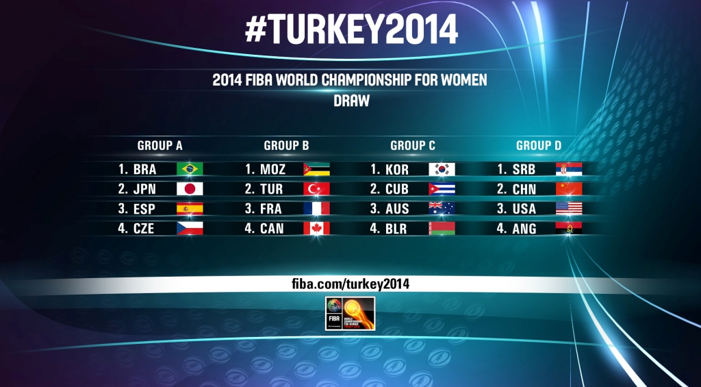 The draw results for the 2014 FIBA World Championship for Women ©FIBA