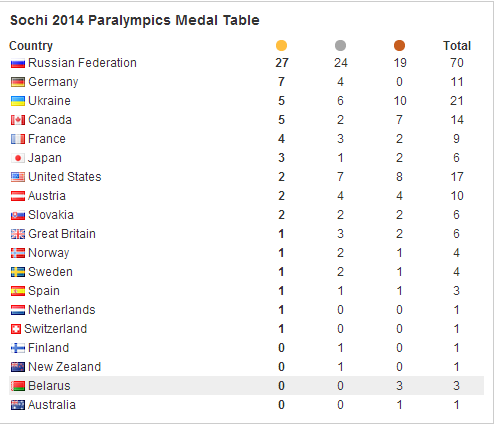 The Sochi 2014 medals table after eight days of action ©ITG