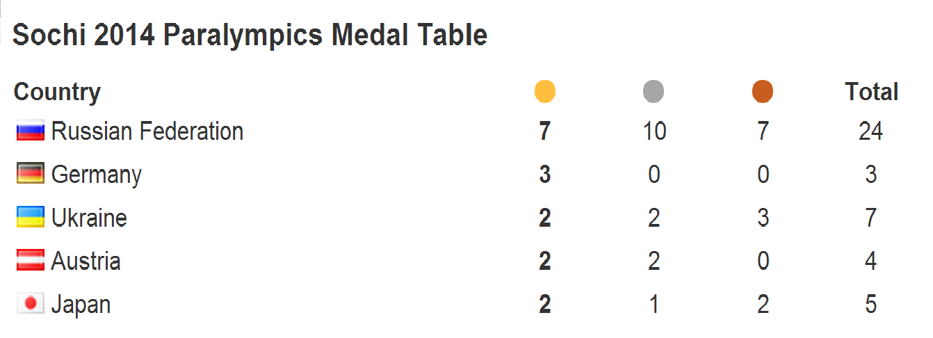 The medals table after day three's medal events ©ITG