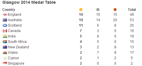 Glasgow 2014 medals table ©ITG