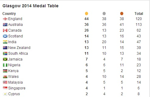 Latest medals table
