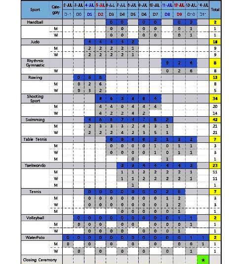 Provisional Gwangju 2015 sports schedule ©Gwangju 2015