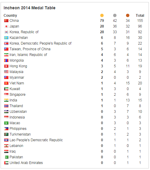 Medals Table after day six ©ITG