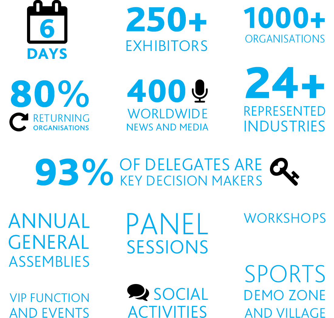 SportAccord Infographic