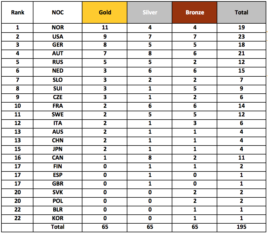 2020 Winter Olympics Medal Count Usa.Norway To Top Pyeongchang 2018 Winter Olympics Medals Table