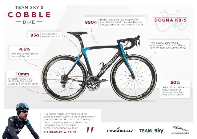 "The Pinarello DOGMA K8-S bike is ""truly ground-breaking"" claims Team Sky Principal Sir David Brailsford ©Team Sky"